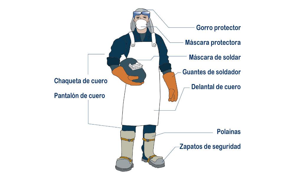 La seguridad durante los trabajos de soldadura