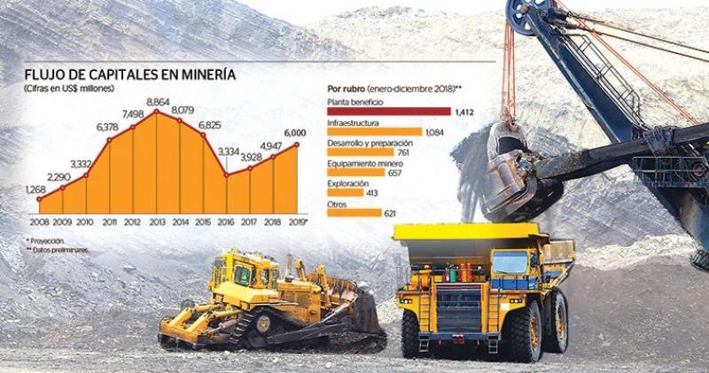 Inversiones mineras sumaron US$4,947 millones en el 2018