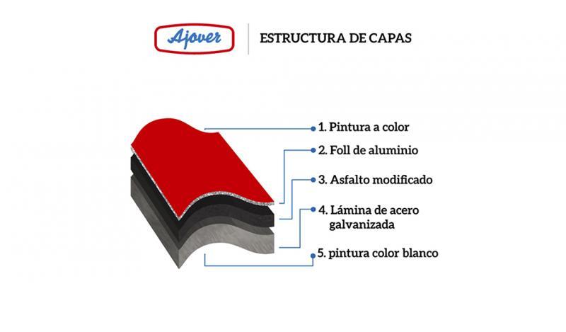 AJOVER - Darnel Perú S.A.C. - Cubiertas Termoacústicas