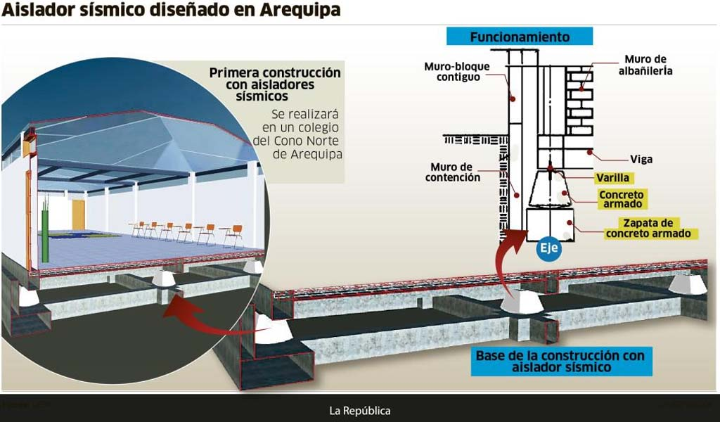Arequipa: diseñan aisladores para evitar el derrumbe de una casa en caso de terremoto